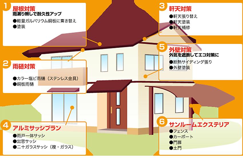 屋根の修理お任せ一番!・リフォームのご紹介です。千葉県・東京都・埼玉県・群馬県・対応可能です。